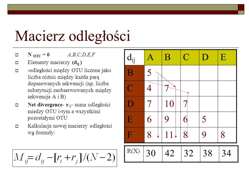 Macierz odległości N OTU = 6 A,B,C,D,E,F Elementy macierzy (d ij ) -odległości między OTU liczone jako liczba różnic między każda parą dopasowanych se