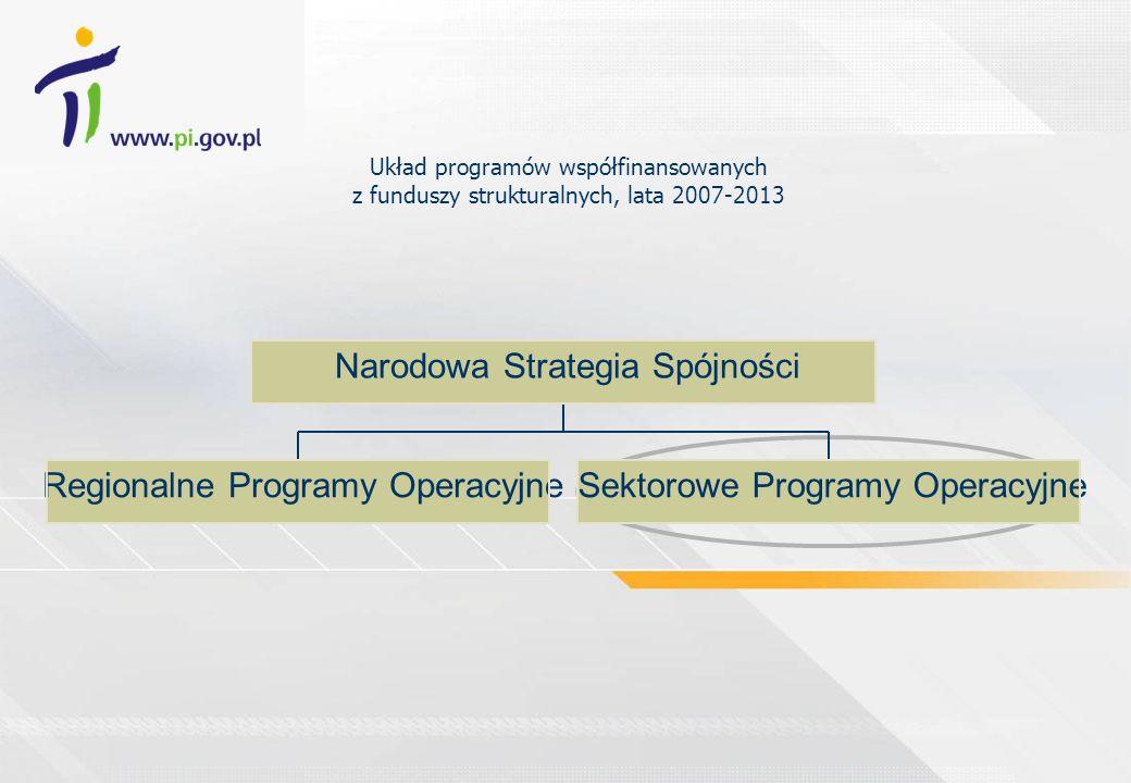 Układ programów współfinansowanych z funduszy strukturalnych, lata 2007-2013 Regionalne Programy OperacyjneSektorowe Programy Operacyjne Narodowa Stra