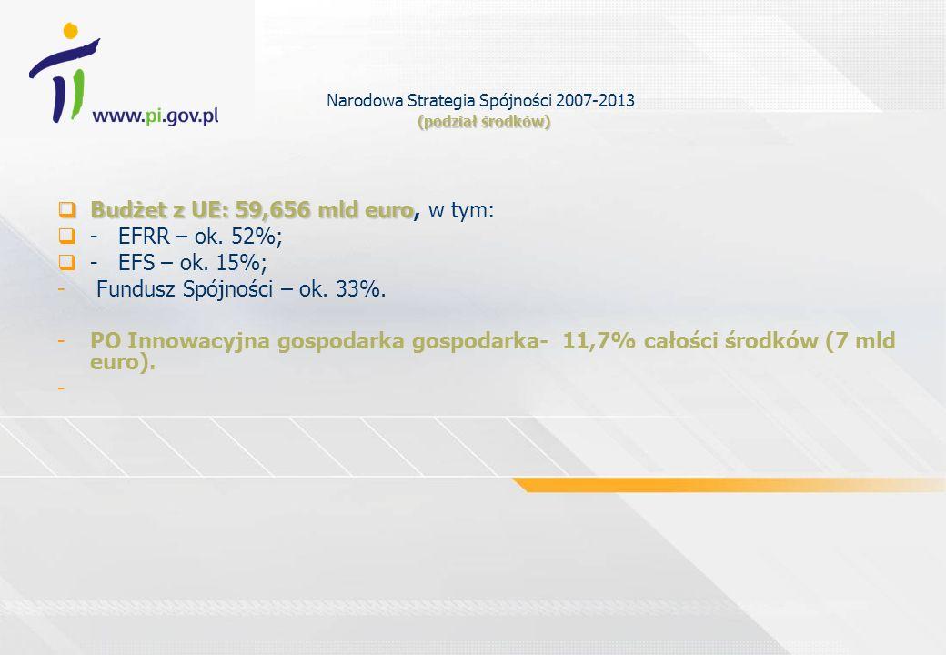 (podział środków) Narodowa Strategia Spójności 2007-2013 (podział środków) Budżet z UE: 59,656 mld euro Budżet z UE: 59,656 mld euro, w tym: - EFRR –