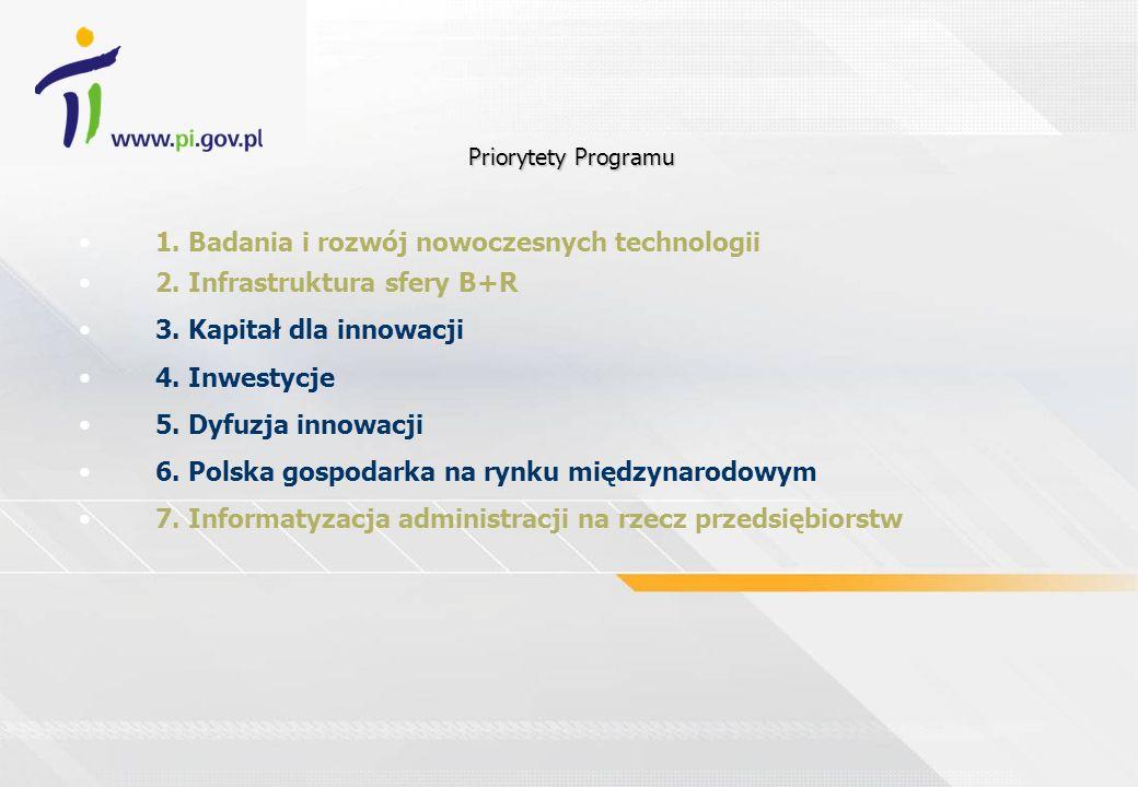 1. Badania i rozwój nowoczesnych technologii 2. Infrastruktura sfery B+R 3. Kapitał dla innowacji 4. Inwestycje 5. Dyfuzja innowacji 6. Polska gospoda