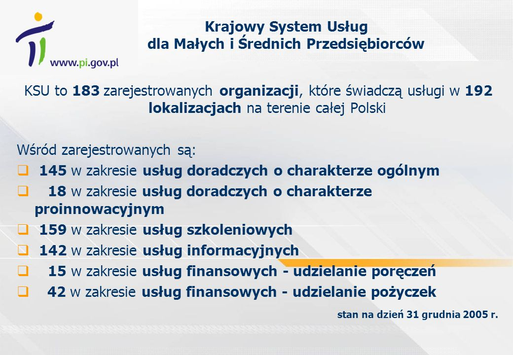 Krajowy System Usług dla Małych i Średnich Przedsiębiorców KSU to 183 zarejestrowanych organizacji, które świadczą usługi w 192 lokalizacjach na teren