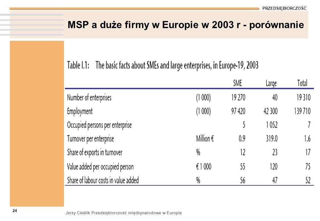 PRZEDSIĘBIORCZOŚĆ Jerzy Cieślik Przedsiębiorczość międzynarodowa w Europie 24 MSP a duże firmy w Europie w 2003 r - porównanie