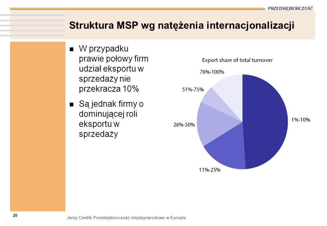 PRZEDSIĘBIORCZOŚĆ Jerzy Cieślik Przedsiębiorczość międzynarodowa w Europie 28 Struktura MSP wg natężenia internacjonalizacji W przypadku prawie połowy