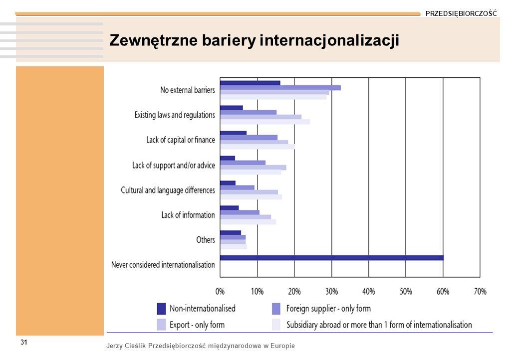 PRZEDSIĘBIORCZOŚĆ Jerzy Cieślik Przedsiębiorczość międzynarodowa w Europie 31 Zewnętrzne bariery internacjonalizacji