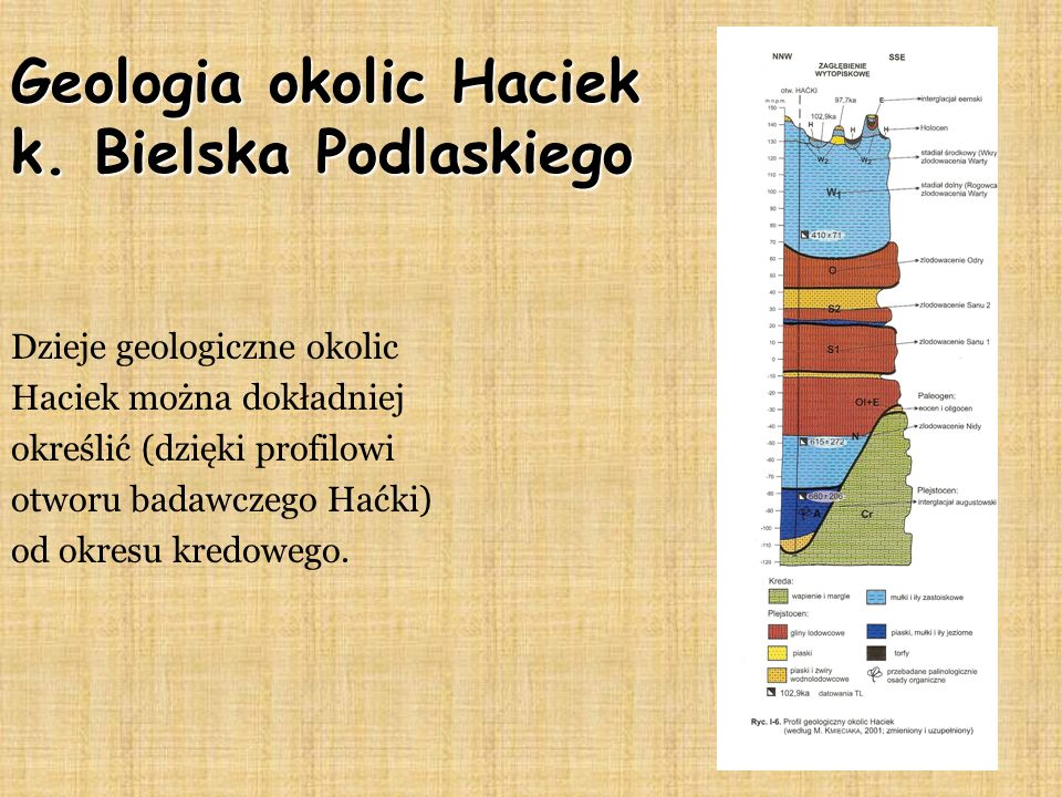 Geologia okolic Haciek k.