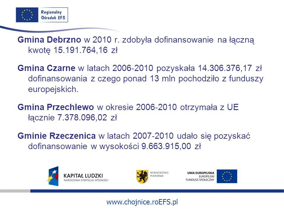 www.chojnice.roEFS.pl Gmina Debrzno w 2010 r. zdobyła dofinansowanie na łączną kwotę 15.191.764,16 zł Gmina Czarne w latach 2006-2010 pozyskała 14.306