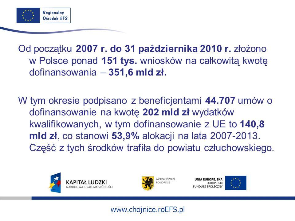 www.chojnice.roEFS.pl Od początku 2007 r. do 31 października 2010 r. złożono w Polsce ponad 151 tys. wniosków na całkowitą kwotę dofinansowania – 351,