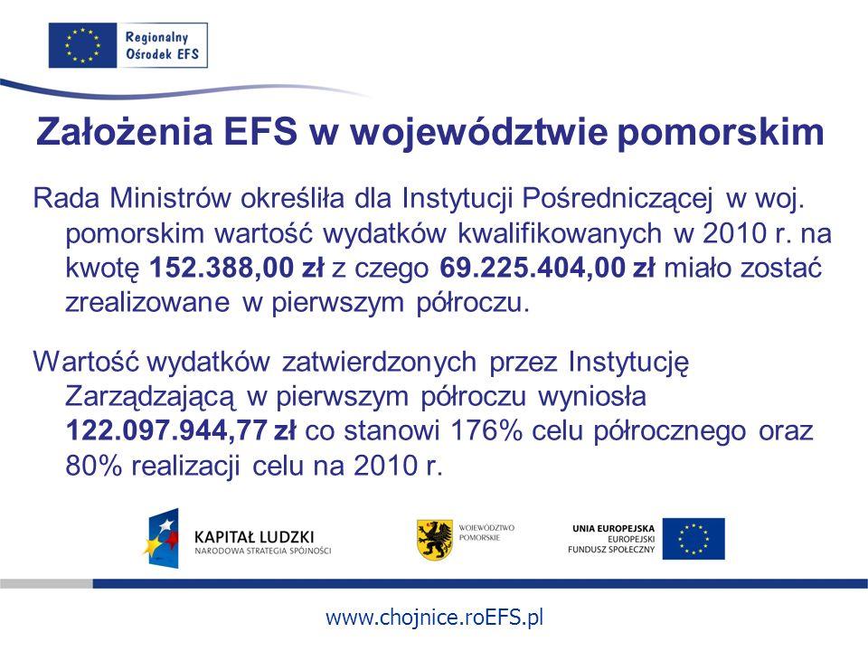 www.chojnice.roEFS.pl Założenia EFS w województwie pomorskim Rada Ministrów określiła dla Instytucji Pośredniczącej w woj. pomorskim wartość wydatków