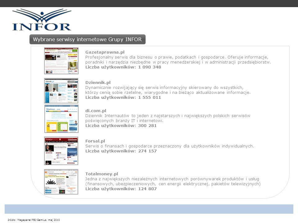 źródło: Megapanel PBI/Gemius, maj 2010 Forum.Prawnikow.pl Forum powstało z myślą o osobach szukających różnego rodzaju porad prawnych.