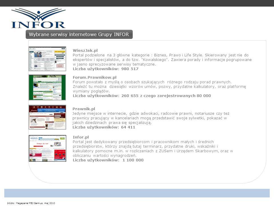 źródło: Megapanel PBI/Gemius, maj 2010 Największe serwisy w kategorii Biznes, finanse, prawo Infor to jeden z liderów polskiego internetu w kategorii serwisów o tematyce prawno-gospodarczej.