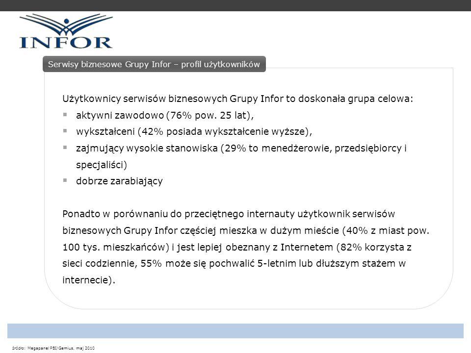 źródło: Megapanel PBI/Gemius, maj 2010 Serwisy biznesowe Grupy Infor – profil użytkowników