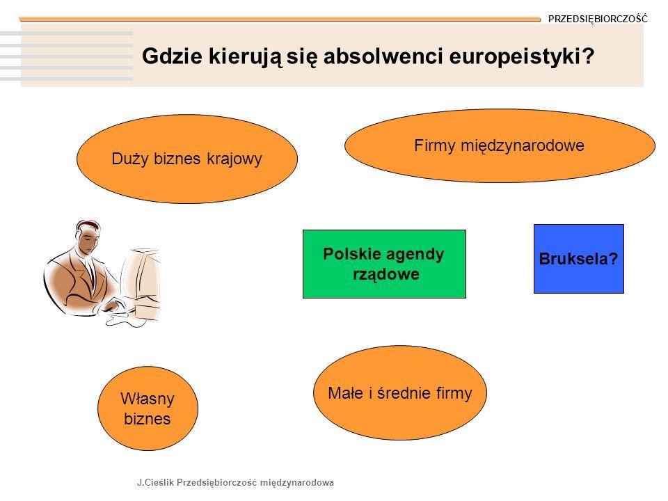 PRZEDSIĘBIORCZOŚĆ J.Cieślik Przedsiębiorczość międzynarodowa Gdzie kierują się absolwenci europeistyki? Bruksela? Firmy międzynarodowe Polskie agendy