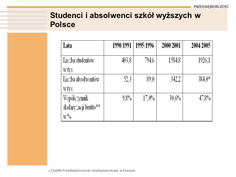 PRZEDSIĘBIORCZOŚĆ J.Cieślik Przedsiębiorczość międzynarodowa w Europie Studenci i absolwenci szkół wyższych w Polsce