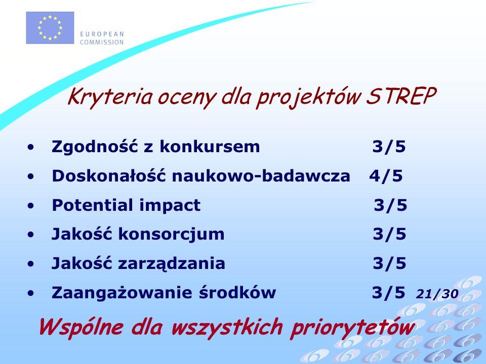 Kryteria oceny dla projektów STREP Zgodność z konkursem 3/5 Doskonałość naukowo-badawcza 4/5 Potential impact 3/5 Jakość konsorcjum 3/5 Jakość zarządzania 3/5 Zaangażowanie środków 3/5 21/30 Wspólne dla wszystkich priorytetów
