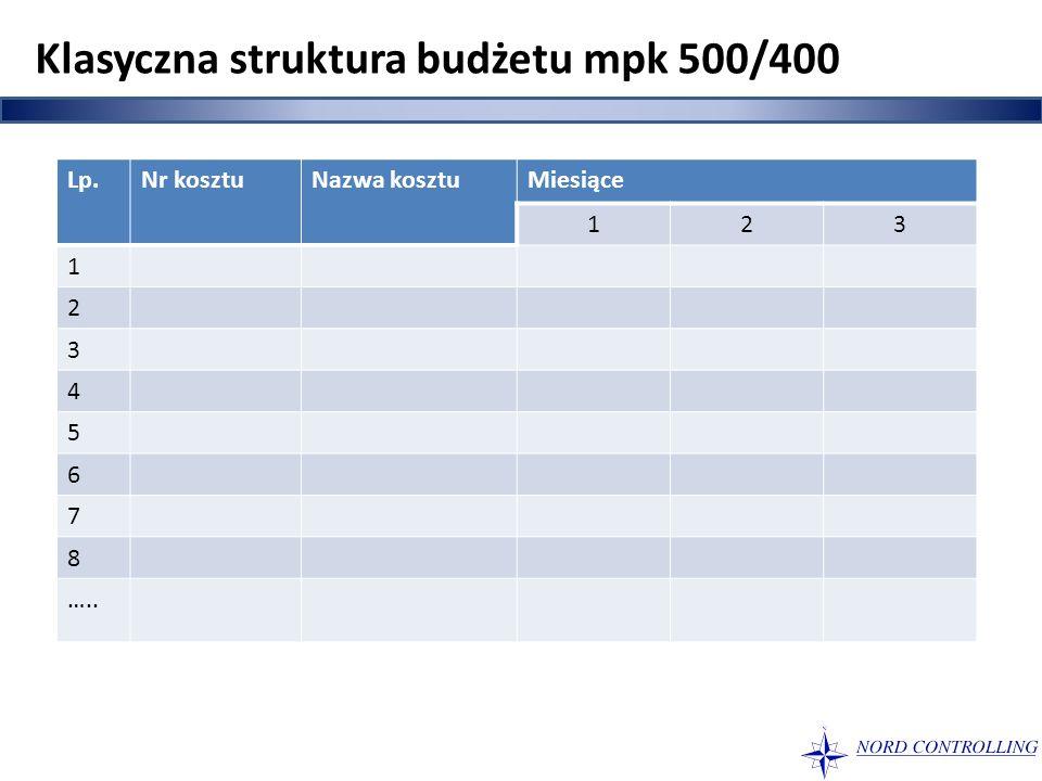 Lp.Nr kosztuNazwa kosztuMiesiące 123 1 2 3 4 5 6 7 8 ….. Klasyczna struktura budżetu mpk 500/400