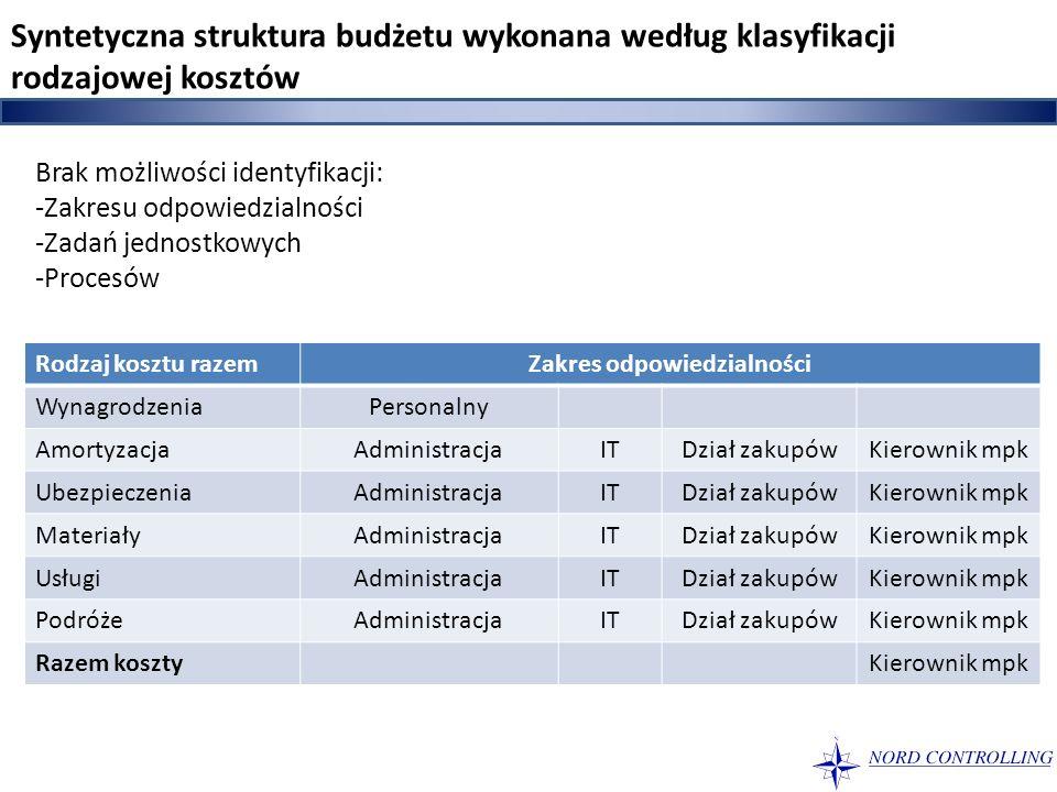 Syntetyczna struktura budżetu wykonana według klasyfikacji rodzajowej kosztów Brak możliwości identyfikacji: -Zakresu odpowiedzialności -Zadań jednost