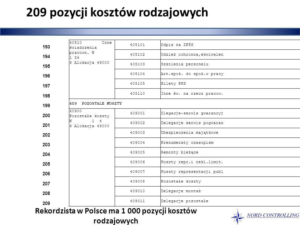 209 pozycji kosztów rodzajowych 193 40510 Inne świadczenia pracown. W 1 34 6 Alokacja 49000 405101Odpis na ZFŚS 194 405102Odzież ochronna,ekwiwalen 19