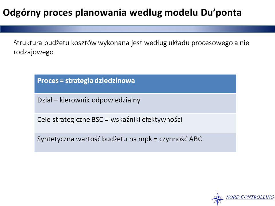 Struktura budżetu kosztów wykonana jest według układu procesowego a nie rodzajowego Proces = strategia dziedzinowa Dział – kierownik odpowiedzialny Ce