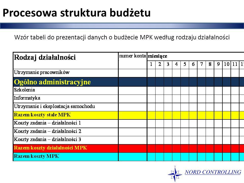 Wzór tabeli do prezentacji danych o budżecie MPK według rodzaju działalności Procesowa struktura budżetu