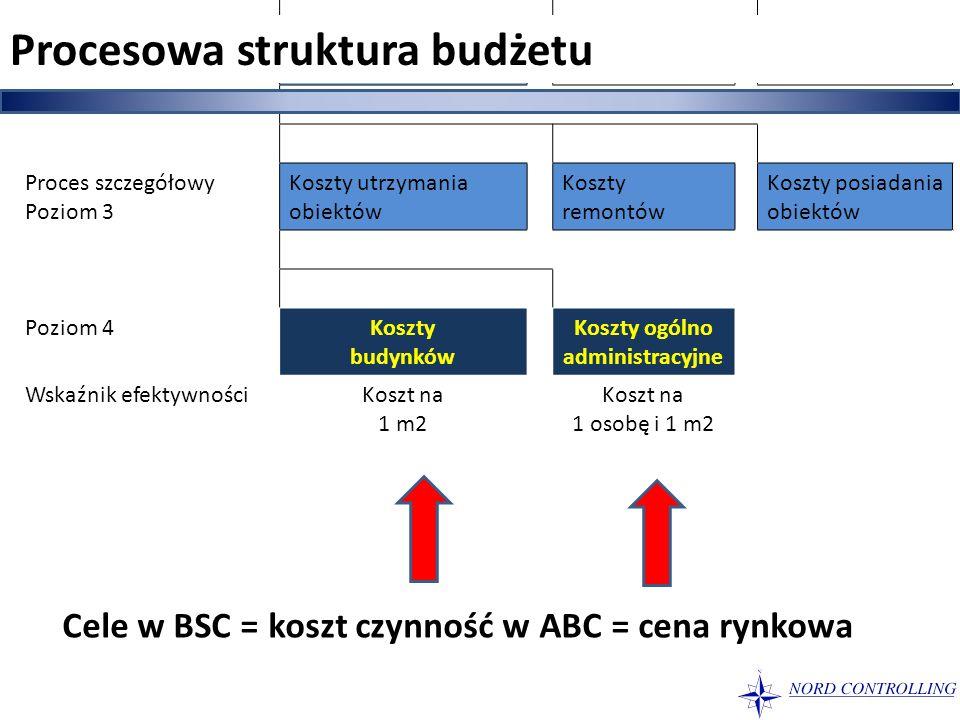 Proces syntetyczny poziom 2 Koszty obiektów Dział odpowiedzialnyAdministracjaRemontowyZarządzania majątkiem Proces szczegółowy Poziom 3 Koszty utrzyma