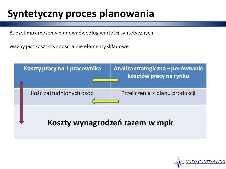 Syntetyczny proces planowania Budżet mpk możemy planować według wartości syntetycznych Ważny jest koszt czynności a nie elementy składowe Koszty pracy
