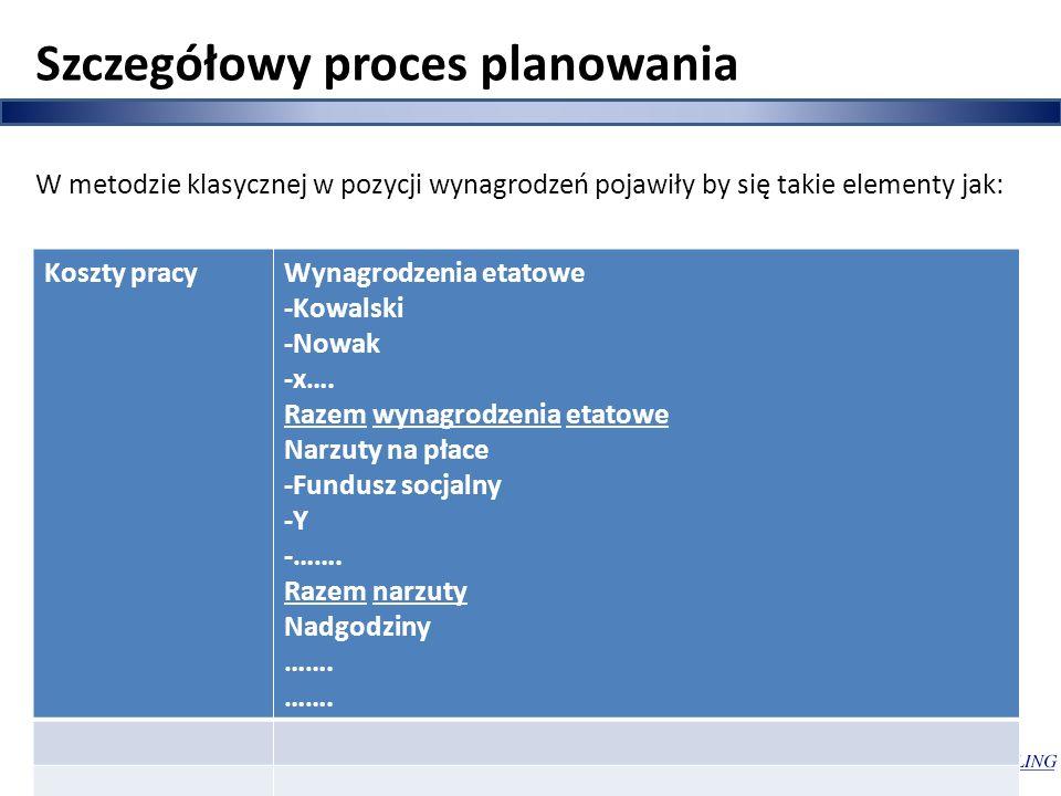Szczegółowy proces planowania W metodzie klasycznej w pozycji wynagrodzeń pojawiły by się takie elementy jak: Koszty pracyWynagrodzenia etatowe -Kowal