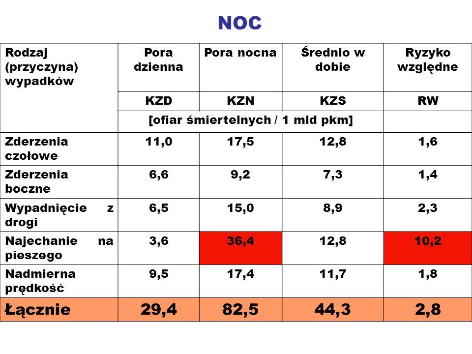 Rodzaj (przyczyna) wypadków Pora dzienna Pora nocnaŚrednio w dobie Ryzyko względne KZDKZNKZSRW [ofiar śmiertelnych / 1 mld pkm] Zderzenia czołowe 11,0