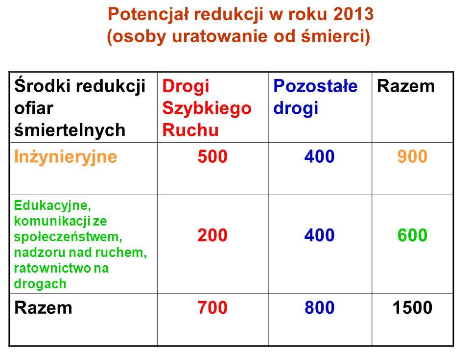 Potencjał redukcji w roku 2013 (osoby uratowanie od śmierci) Środki redukcji ofiar śmiertelnych Drogi Szybkiego Ruchu Pozostałe drogi Razem Inżynieryj