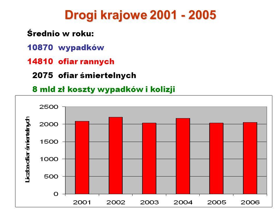 Średnio w roku: 10870 wypadków 14810 ofiar rannych 2075 ofiar śmiertelnych 8 mld zł koszty wypadków i kolizji Drogi krajowe 2001 - 2005