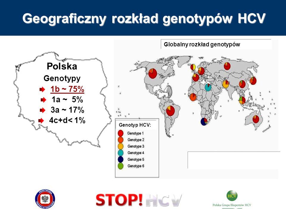 Geograficzny rozkład genotypów HCV Polska Genotypy 1b ~ 75% 1a ~ 5% 3a ~ 17% 4c+d< 1% Genotyp HCV: Globalny rozkład genotypów Typ