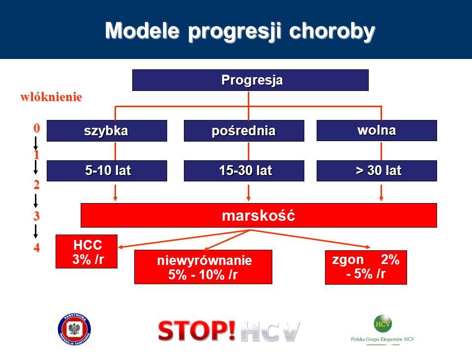 Modele progresji choroby szybka Progresja Progresja marskość 5-10 lat 5-10 lat 15-30 lat 15-30 lat > 30 lat > 30 lat wolna pośrednia HCC 3% /r niewyró