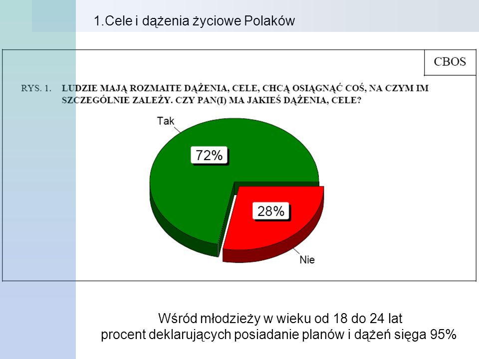 1.Cele i dążenia życiowe Polaków Wśród młodzieży w wieku od 18 do 24 lat procent deklarujących posiadanie planów i dążeń sięga 95%