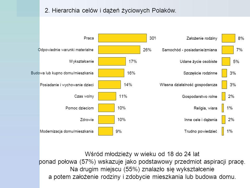 2. Hierarchia celów i dążeń życiowych Polaków. Wśród młodzieży w wieku od 18 do 24 lat ponad połowa (57%) wskazuje jako podstawowy przedmiot aspiracji