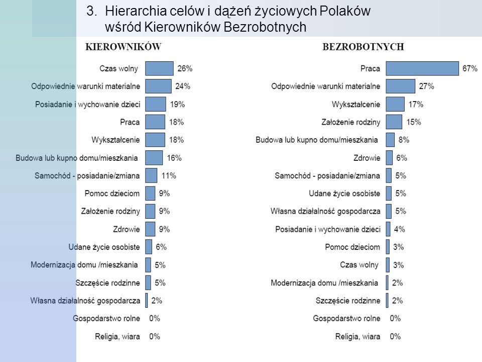 3. Hierarchia celów i dążeń życiowych Polaków wśród Kierowników Bezrobotnych
