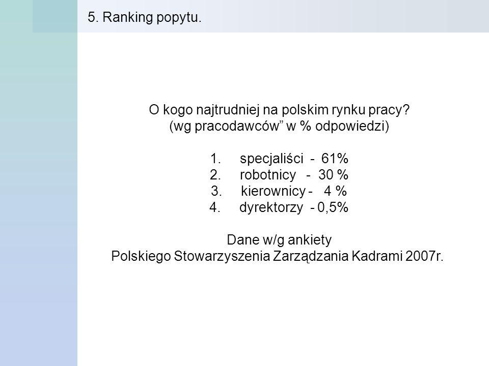 O kogo najtrudniej na polskim rynku pracy? (wg pracodawców w % odpowiedzi) 1. specjaliści - 61% 2. robotnicy - 30 % 3. kierownicy - 4 % 4. dyrektorzy