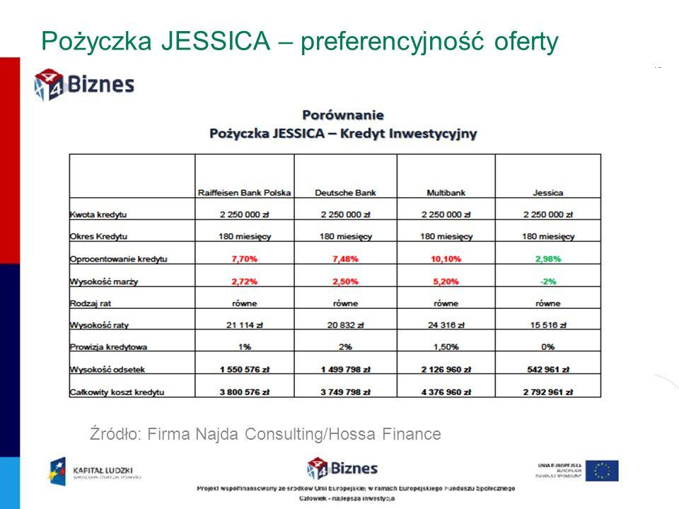 13 Pożyczka JESSICA – preferencyjność oferty Źródło: Firma Najda Consulting/Hossa Finance