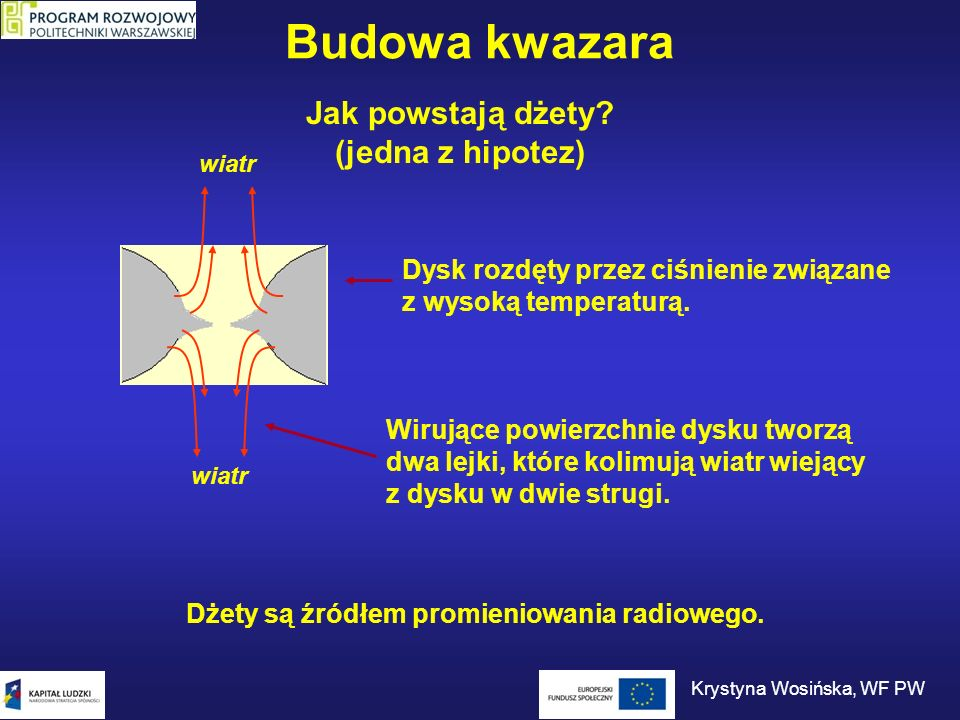 Kwazary Broad Line Region Narrrow Line Region To, co widzimy, zależy tylko od kąta patrzenia na badany obiekt.