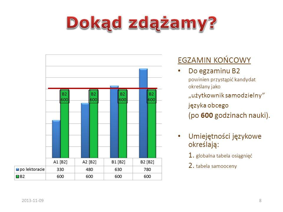 EGZAMIN KOŃCOWY Do egzaminu B2 powinien przystąpić kandydat określany jako użytkownik samodzielny języka obcego (po 600 godzinach nauki). Umiejętności