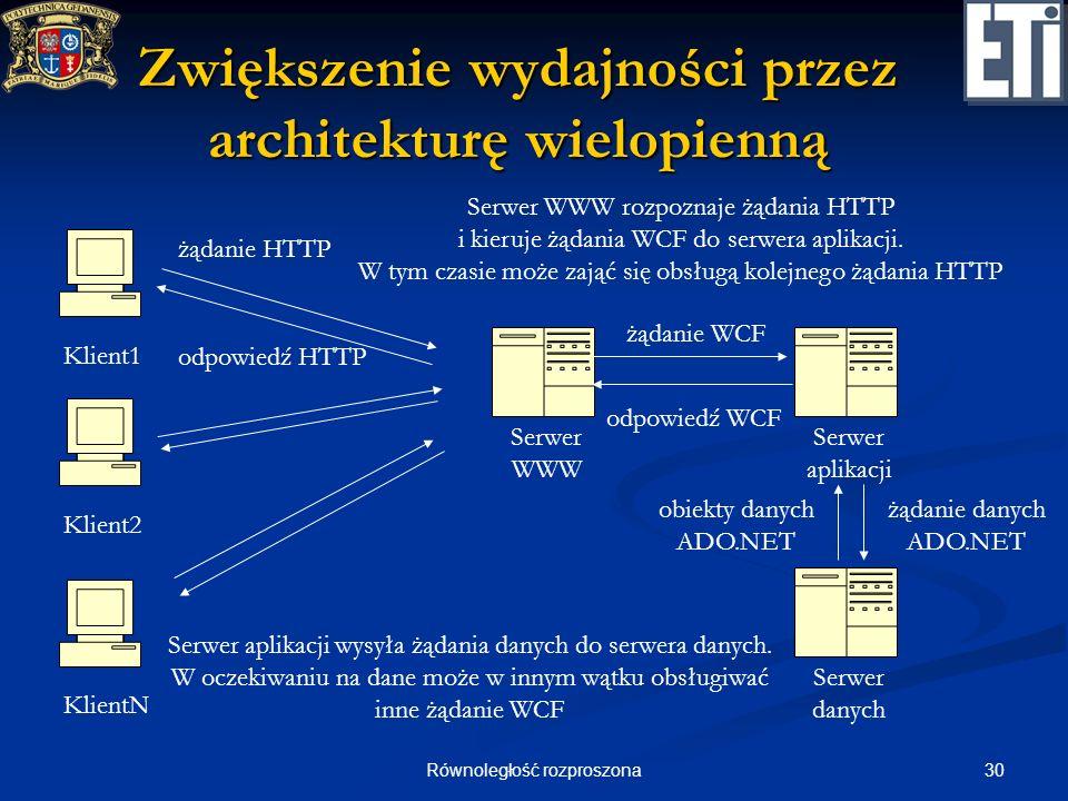 30Równoległość rozproszona Zwiększenie wydajności przez architekturę wielopienną Klient1 Klient2 KlientN Serwer WWW Serwer WWW rozpoznaje żądania HTTP
