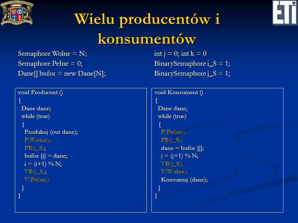 Wielu producentów i konsumentów void Producent () { Dane dane; Dane dane; while (true) while (true) { Produkuj (out dane); Produkuj (out dane); P(Woln