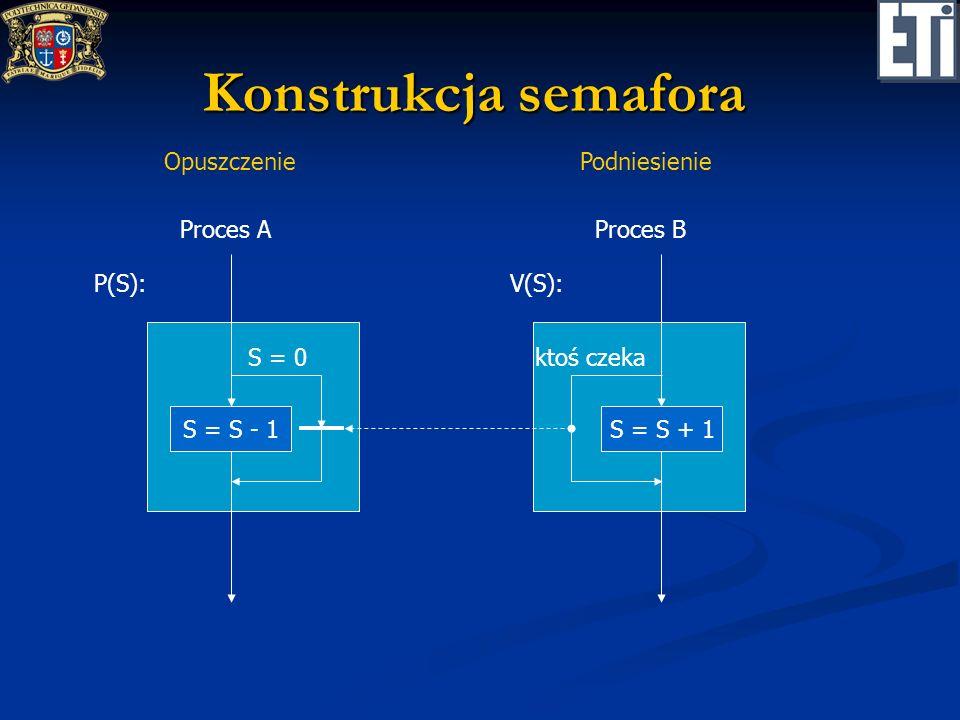 Semafor binarny (definicja klasyczna) Zmienna logiczna S: Zmienna logiczna S: podniesienie – VB(S): S = 1; podniesienie – VB(S): S = 1; opuszczenie – PB(S): while (S==1); S = 0; opuszczenie – PB(S): while (S==1); S = 0;