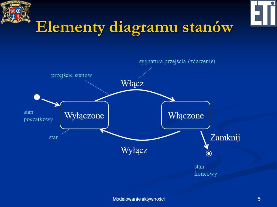 5Modelowanie aktywności Elementy diagramu stanów WyłączoneWłączone Włącz Wyłącz stan sygnatura przejścia (zdarzenie) przejście stanów stan początkowy