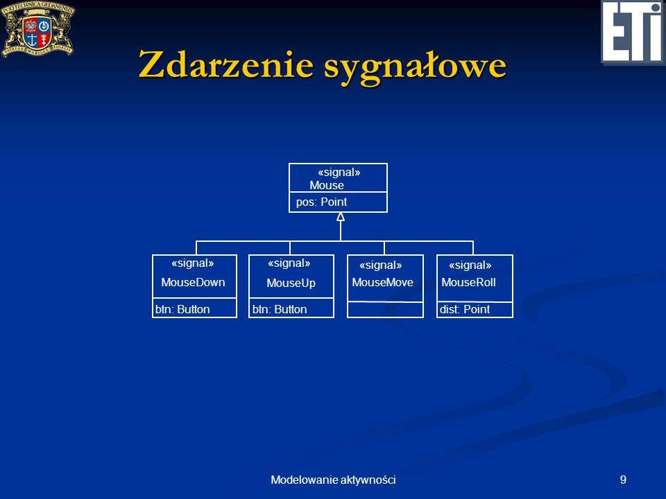 20Modelowanie aktywności Diagramy aktywności Specjalna postać diagramu stanów, w którym: Specjalna postać diagramu stanów, w którym: stany reprezentują wykonanie akcji lub podaktywności stany reprezentują wykonanie akcji lub podaktywności przejścia stanów są wyzwalane przez zakończenie akcji lub podaktywności przejścia stanów są wyzwalane przez zakończenie akcji lub podaktywności