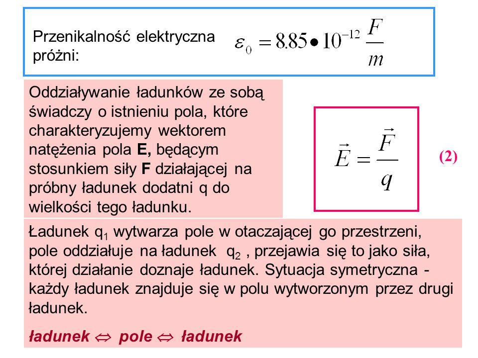 Przenikalność elektryczna próżni: Oddziaływanie ładunków ze sobą świadczy o istnieniu pola, które charakteryzujemy wektorem natężenia pola E, będącym