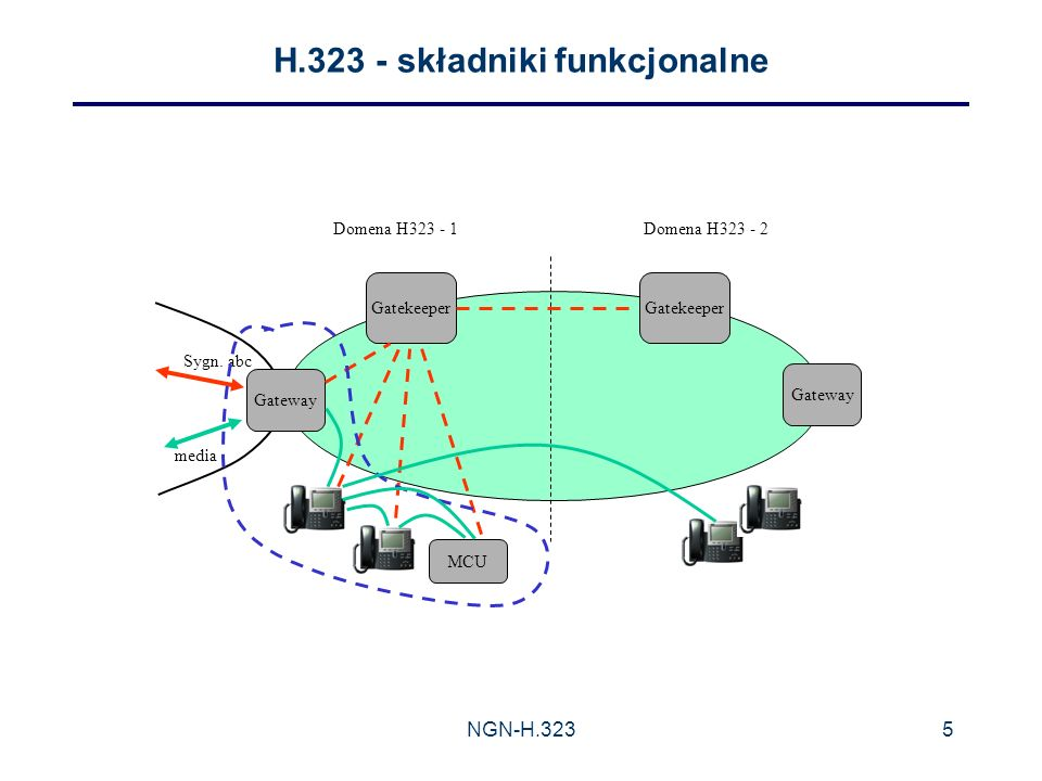 NGN-H.3235 H.323 - składniki funkcjonalne MCU Gateway Sygn.