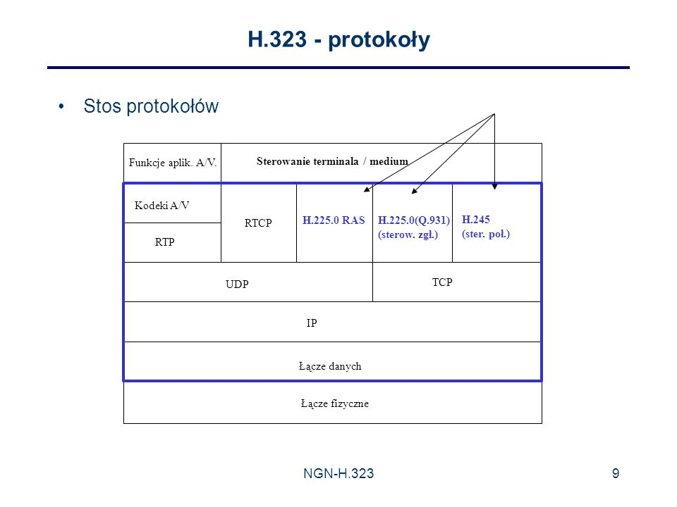 NGN-H.3239 H.323 - protokoły Stos protokołów Funkcje aplik.