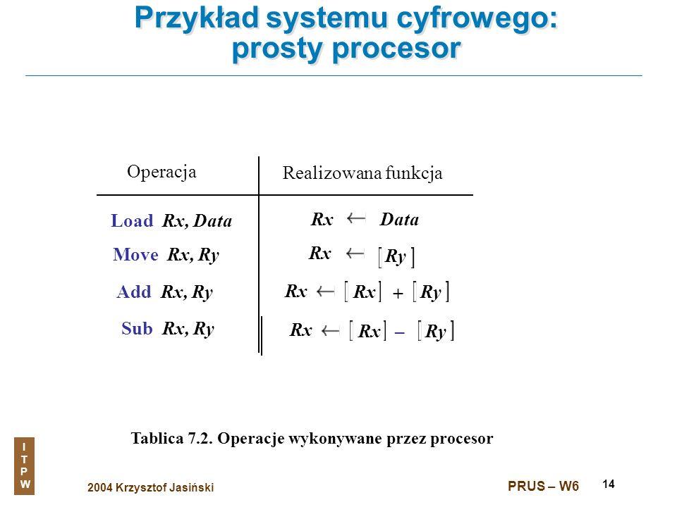 2004 Krzysztof Jasiński ITPWITPW PRUS – W6 14 Przykład systemu cyfrowego: prosty procesor Tablica 7.2. Operacje wykonywane przez procesor Operacja Rea