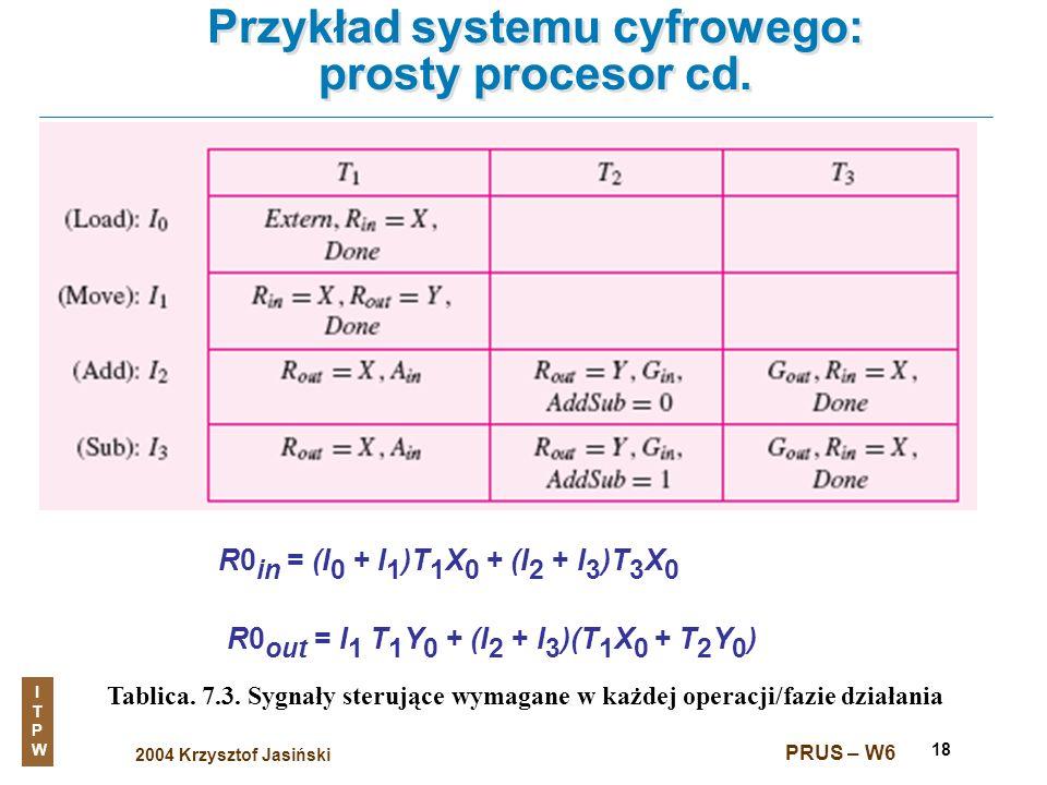 2004 Krzysztof Jasiński ITPWITPW PRUS – W6 18 Przykład systemu cyfrowego: prosty procesor cd. Tablica. 7.3. Sygnały sterujące wymagane w każdej operac