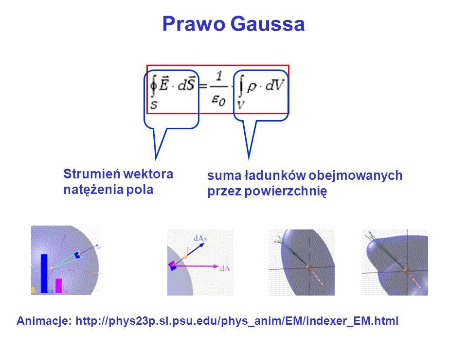 Prawo Gaussa Strumień wektora natężenia pola suma ładunków obejmowanych przez powierzchnię Animacje: http://phys23p.sl.psu.edu/phys_anim/EM/indexer_EM.html
