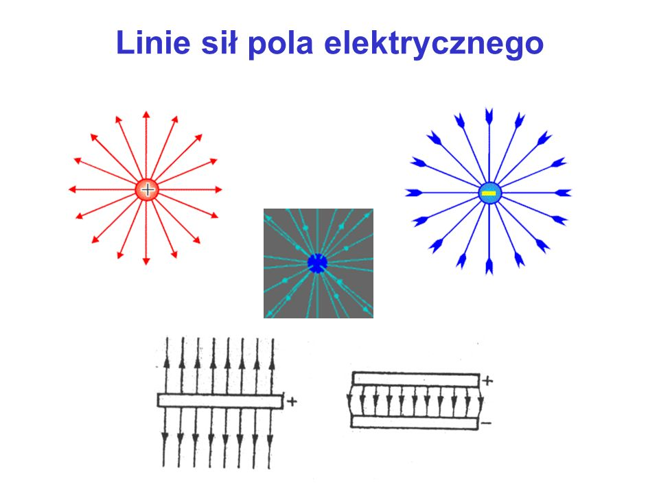 Linie sił pola elektrycznego